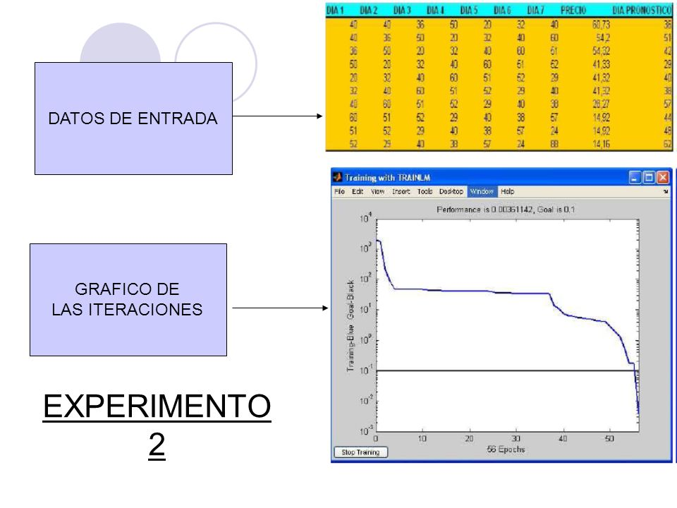 CONCLUSIONES EXPERIMENTO 2 Este experimento fue llevado a cabo con los datos del producto Tapón de Oído 1270 3M los cuales se anexan en la figura anterior.