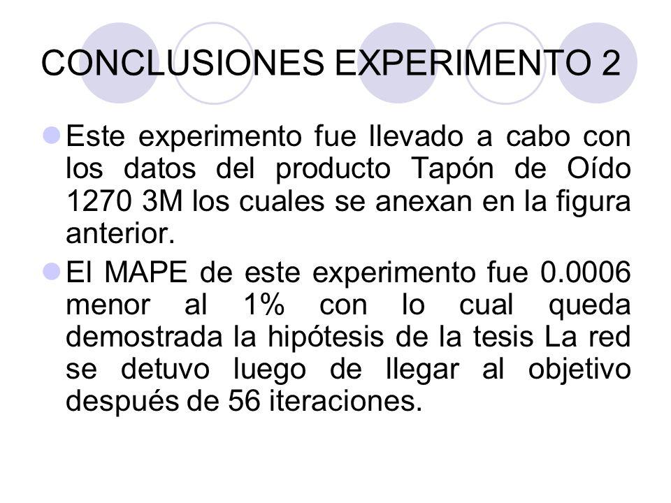 CONCLUSIONES EXPERIMENTO 2 Este experimento fue llevado a cabo con los datos del producto Tapón de Oído 1270 3M los cuales se anexan en la figura ante