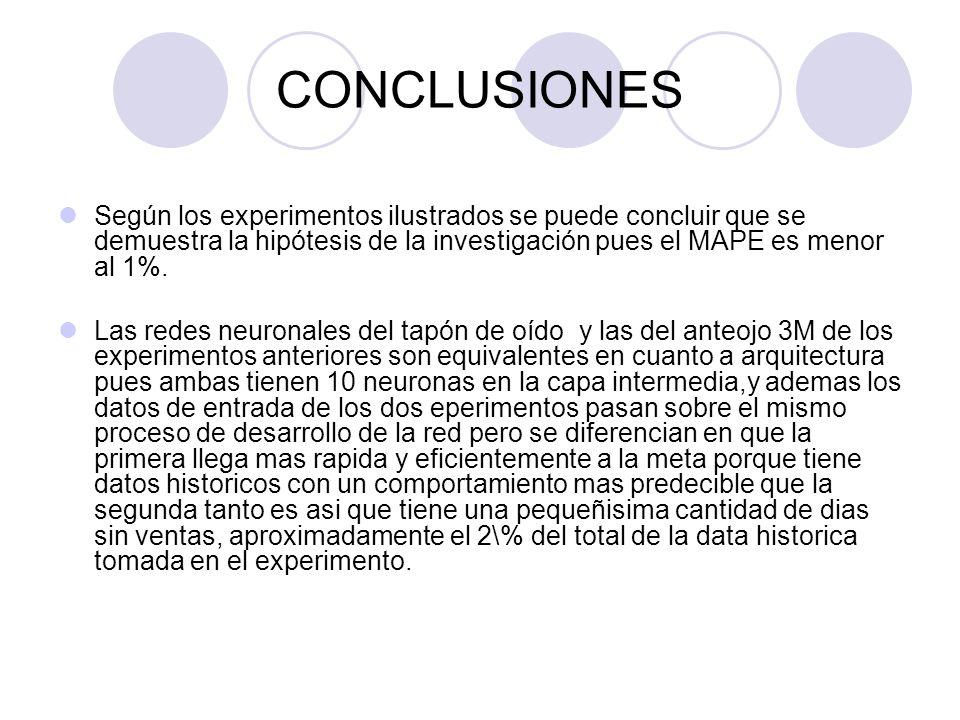 CONCLUSIONES Según los experimentos ilustrados se puede concluir que se demuestra la hipótesis de la investigación pues el MAPE es menor al 1%. Las re