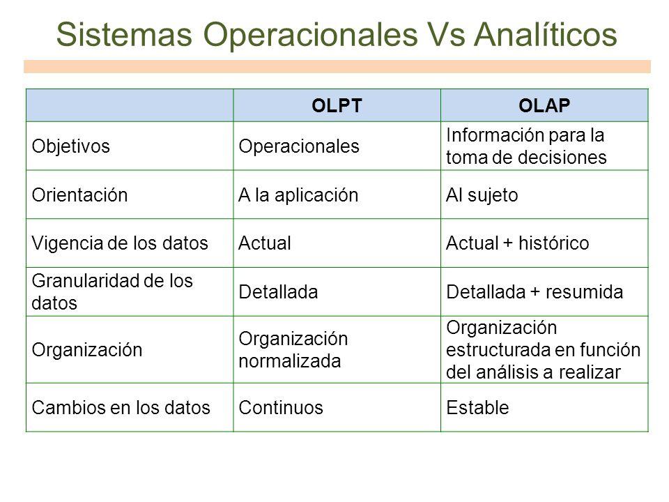 OLPTOLAP ObjetivosOperacionales Información para la toma de decisiones OrientaciónA la aplicaciónAl sujeto Vigencia de los datosActualActual + históri