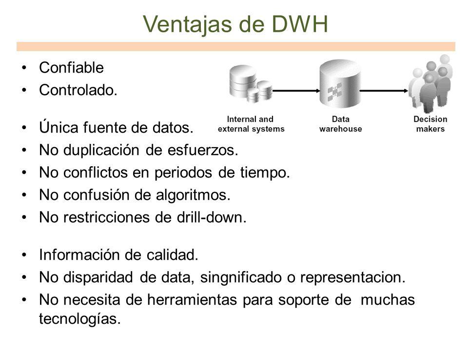 Ventajas de DWH Confiable Controlado. Única fuente de datos. No duplicación de esfuerzos. No conflictos en periodos de tiempo. No confusión de algorit