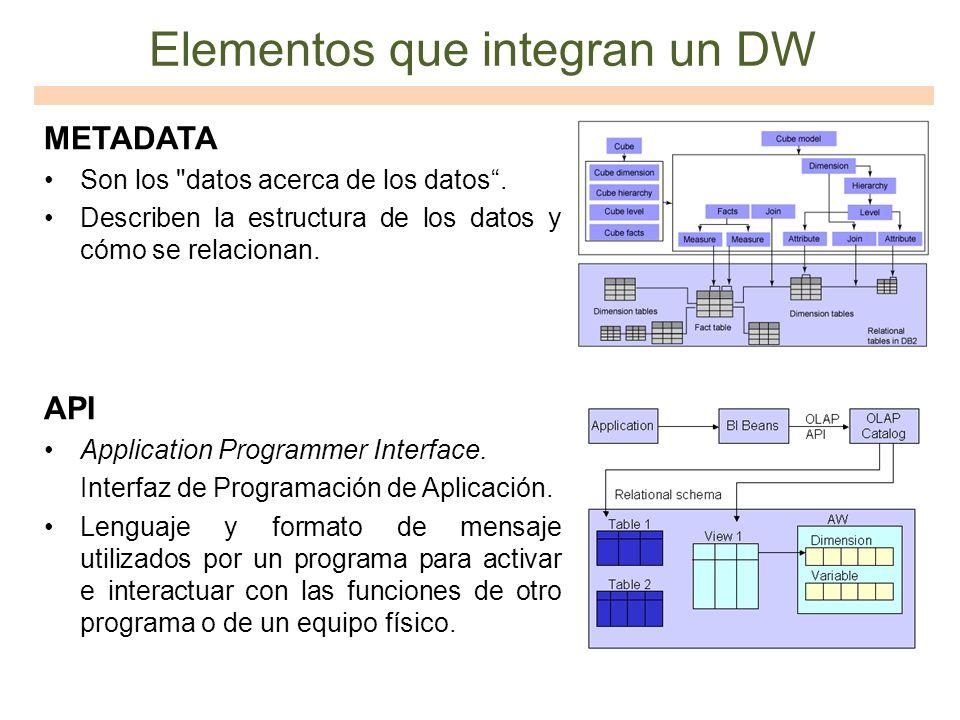 Elementos que integran un DW METADATA Son los