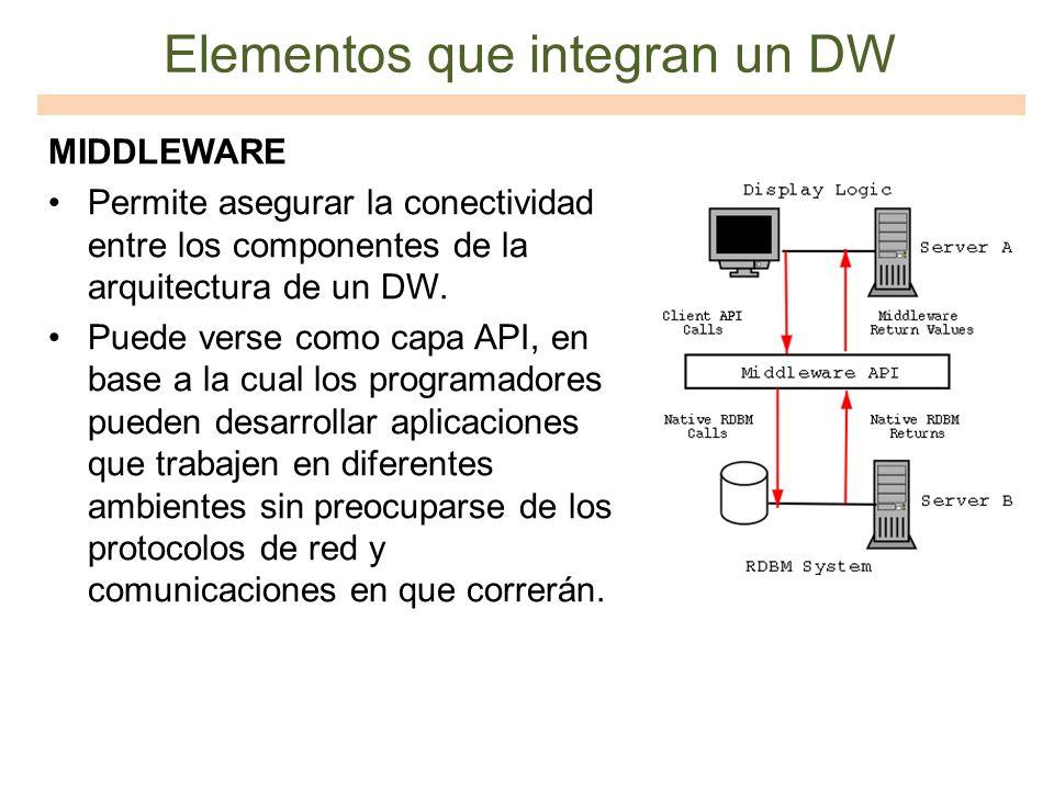 Elementos que integran un DW MIDDLEWARE Permite asegurar la conectividad entre los componentes de la arquitectura de un DW. Puede verse como capa API,