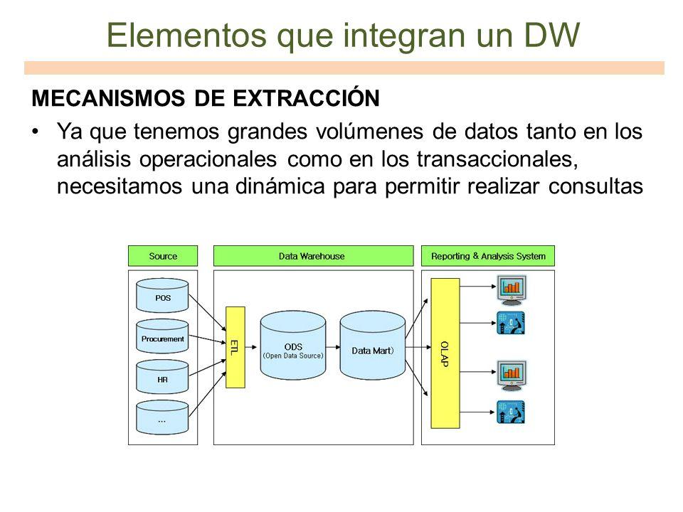 Elementos que integran un DW MECANISMOS DE EXTRACCIÓN Ya que tenemos grandes volúmenes de datos tanto en los análisis operacionales como en los transa
