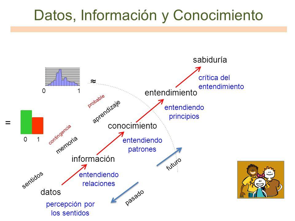 Datos, Información y Conocimiento datos información conocimiento entendimiento sabiduría entendiendo relaciones entendiendo patrones entendiendo princ
