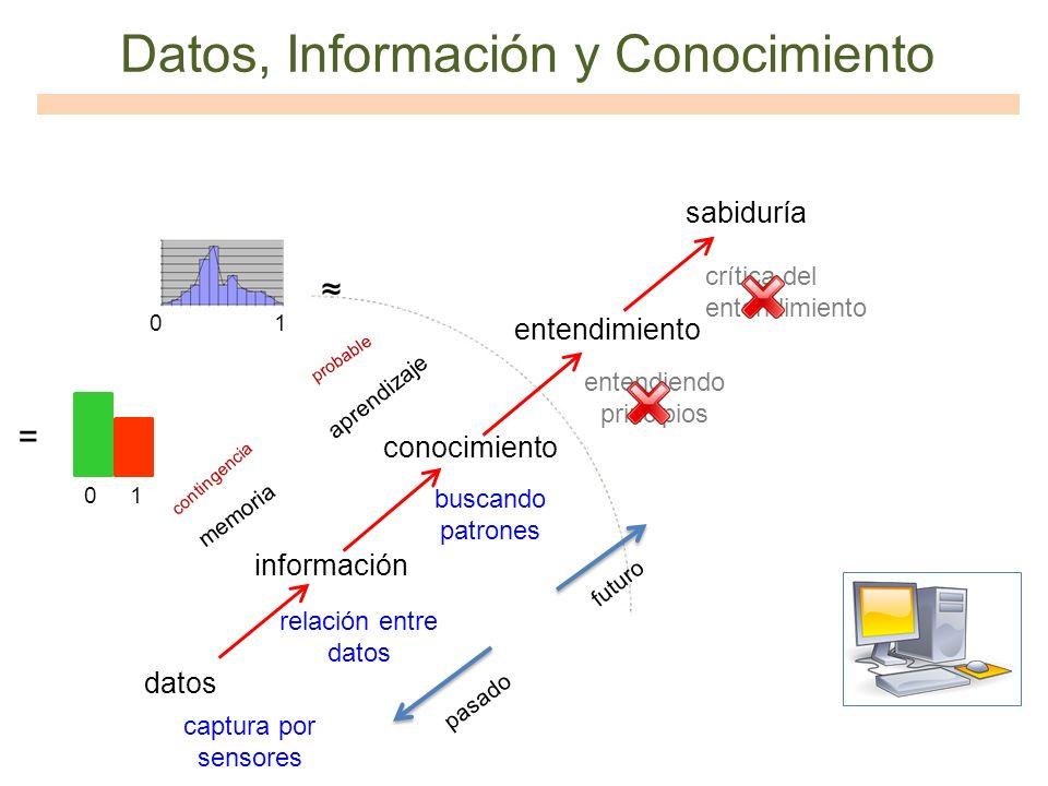 Datos, Información y Conocimiento datos información conocimiento entendimiento sabiduría relación entre datos buscando patrones entendiendo principios