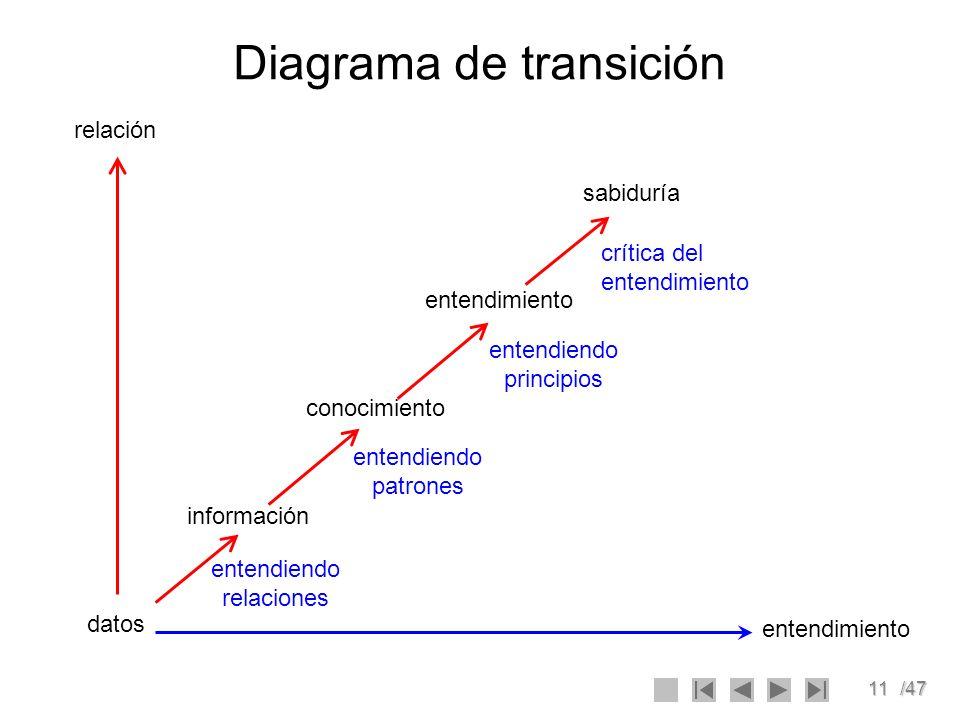 11/47 Diagrama de transición datos información conocimiento entendimiento sabiduría entendimiento relación entendiendo relaciones entendiendo patrones