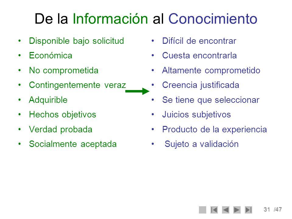 31/47 De la Información al Conocimiento Disponible bajo solicitud Económica No comprometida Contingentemente veraz Adquirible Hechos objetivos Verdad