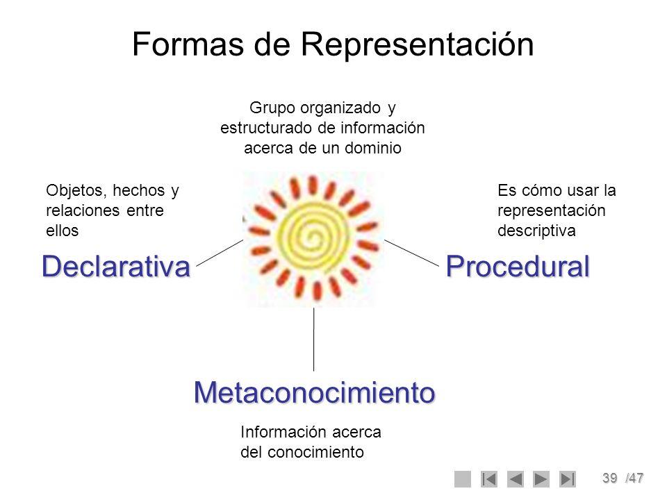 39/47 Formas de Representación DeclarativaProcedural Metaconocimiento Es cómo usar la representación descriptiva Información acerca del conocimiento O