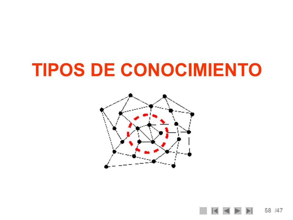 58/47 TIPOS DE CONOCIMIENTO