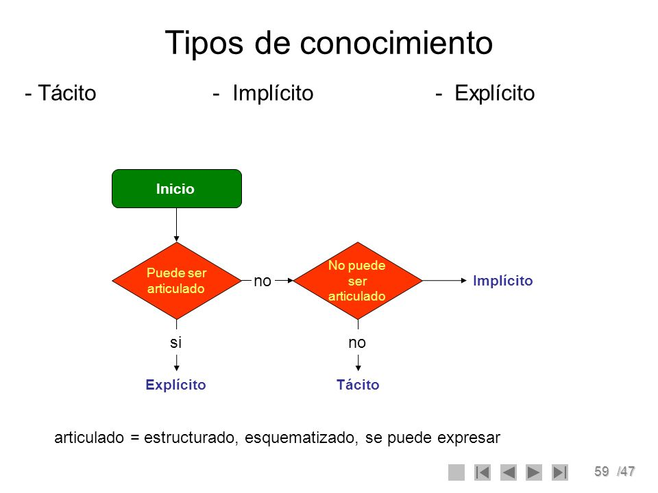 59/47 Tipos de conocimiento - Tácito - Implícito - Explícito Implícito Inicio Puede ser articulado No puede ser articulado ExplícitoTácito sino articu