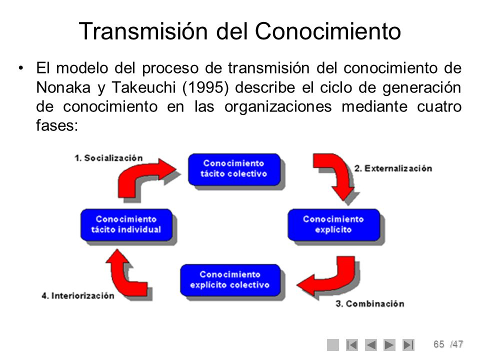 65/47 Transmisión del Conocimiento El modelo del proceso de transmisión del conocimiento de Nonaka y Takeuchi (1995) describe el ciclo de generación d