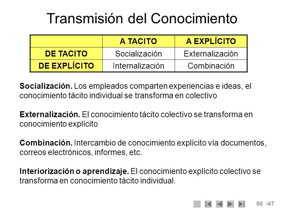 66/47 Transmisión del Conocimiento A TACITOA EXPLÍCITO DE TACITOSocializaciónExternalización DE EXPLÍCITOInternalizaciónCombinación Socialización. Los