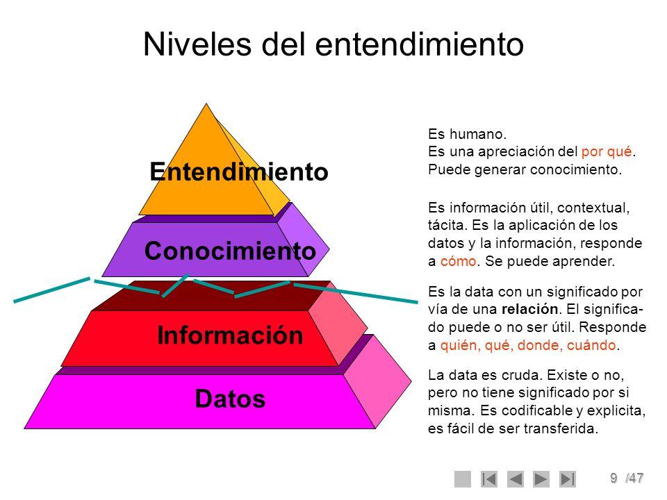 9/47 Niveles del entendimiento Datos Información Conocimiento Entendimiento Es humano. Es una apreciación del por qué. Puede generar conocimiento. Es
