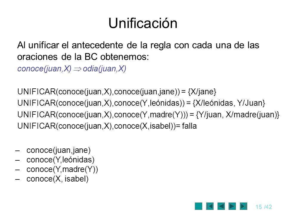 15/42 Unificación Al unificar el antecedente de la regla con cada una de las oraciones de la BC obtenemos: conoce(juan,X) odia(juan,X) UNIFICAR(conoce