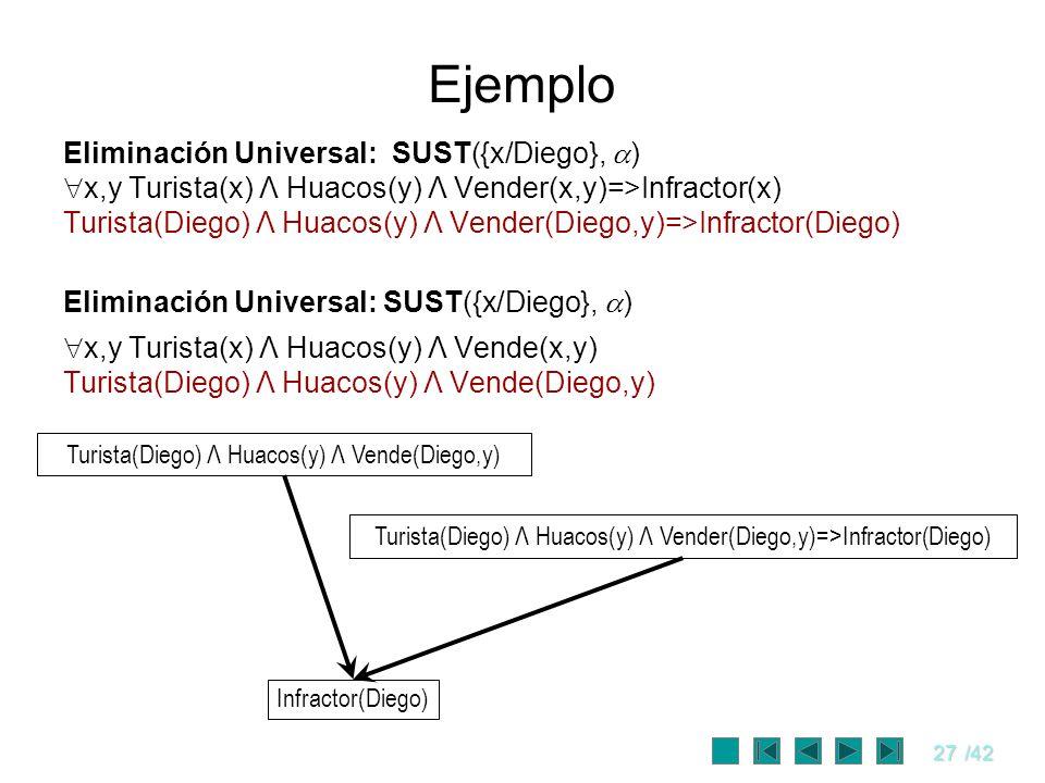 27/42 Ejemplo Eliminación Universal: SUST({x/Diego}, ) x,y Turista(x) Λ Huacos(y) Λ Vender(x,y)=>Infractor(x) Turista(Diego) Λ Huacos(y) Λ Vender(Dieg
