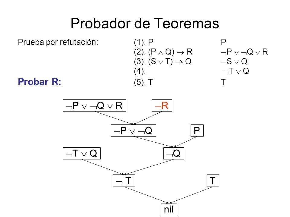 Probador de Teoremas Prueba por refutación:(1). PP (2). (P Q) R P Q R (3). (S T) Q S Q (4). T Q Probar R: (5). TT P Q R R P Q T Q P Q T T nil
