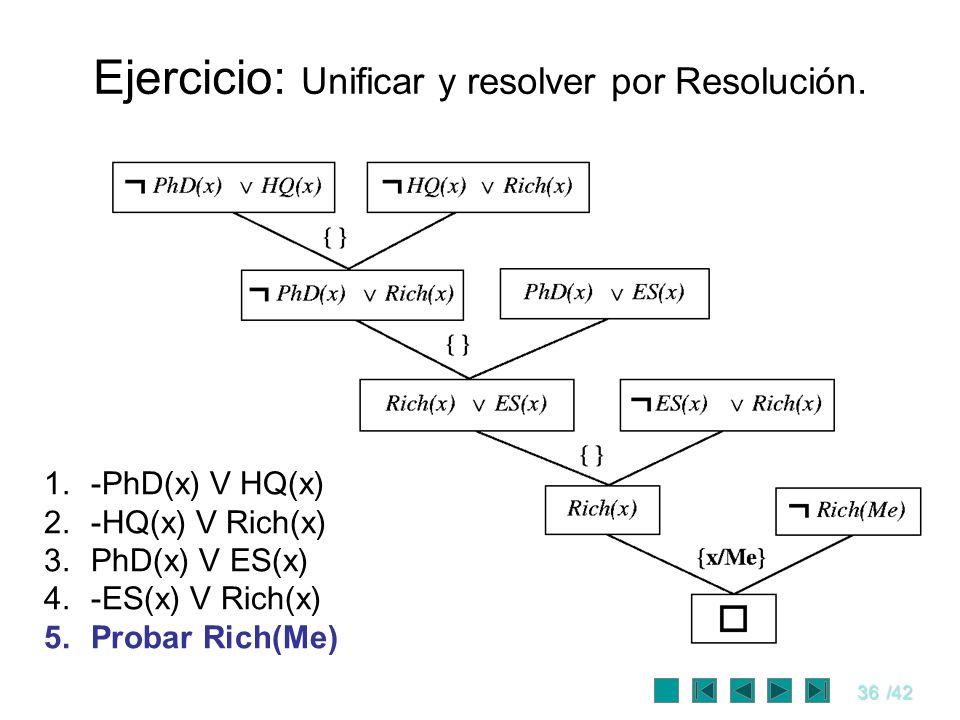 36/42 Ejercicio: Unificar y resolver por Resolución. 1.-PhD(x) V HQ(x) 2.-HQ(x) V Rich(x) 3.PhD(x) V ES(x) 4.-ES(x) V Rich(x) 5.Probar Rich(Me)