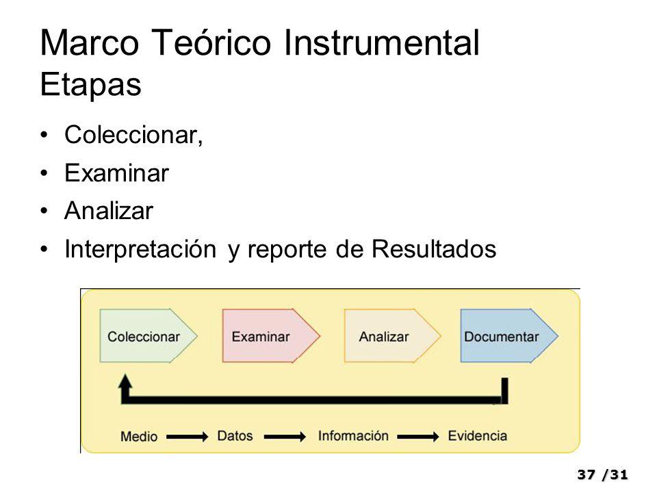 37/31 Marco Teórico Instrumental Etapas Coleccionar, Examinar Analizar Interpretación y reporte de Resultados