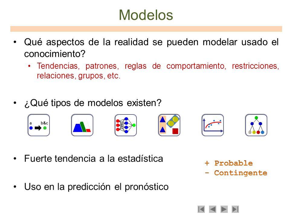 Modelos Qué aspectos de la realidad se pueden modelar usado el conocimiento? Tendencias, patrones, reglas de comportamiento, restricciones, relaciones