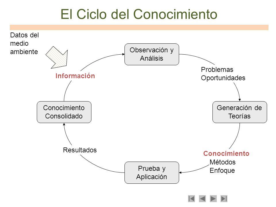 El Ciclo del Conocimiento Datos del medio ambiente Conocimiento Consolidado Generación de Teorías Prueba y Aplicación Observación y Análisis Informaci