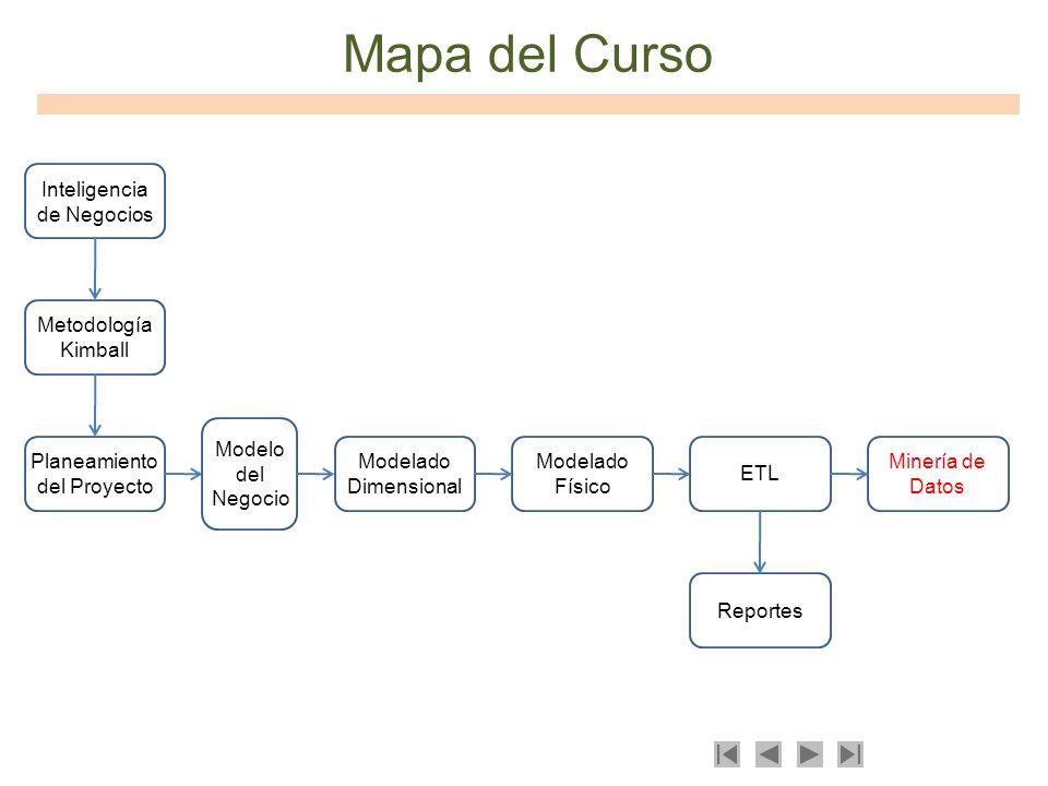 Tipos de Modelos de Minería de Datos Clasificación.Clasificar objetos en clases (categórico) Regresión.Mapeo de variables (continuo) Pronóstico.Series de tiempo.