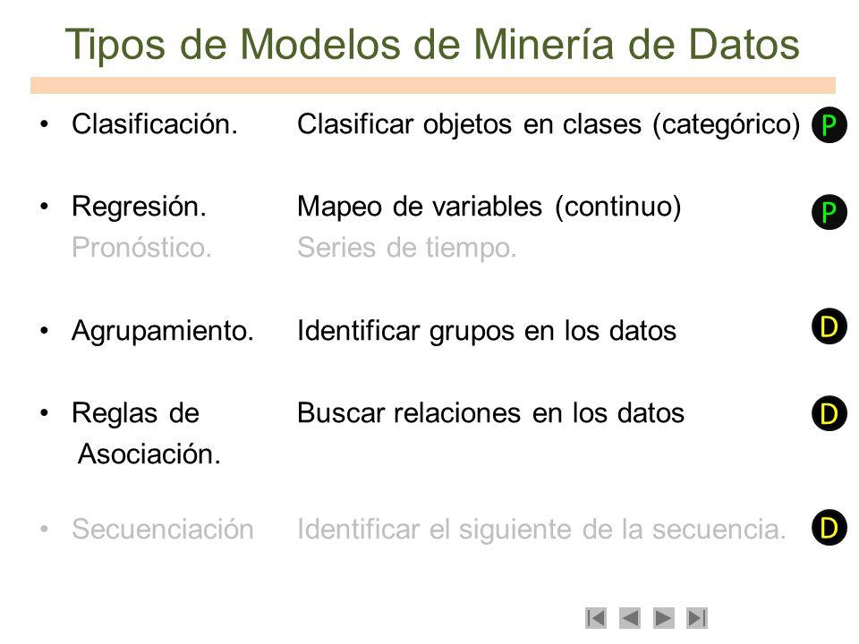Tipos de Modelos de Minería de Datos Clasificación.Clasificar objetos en clases (categórico) Regresión.Mapeo de variables (continuo) Pronóstico.Series