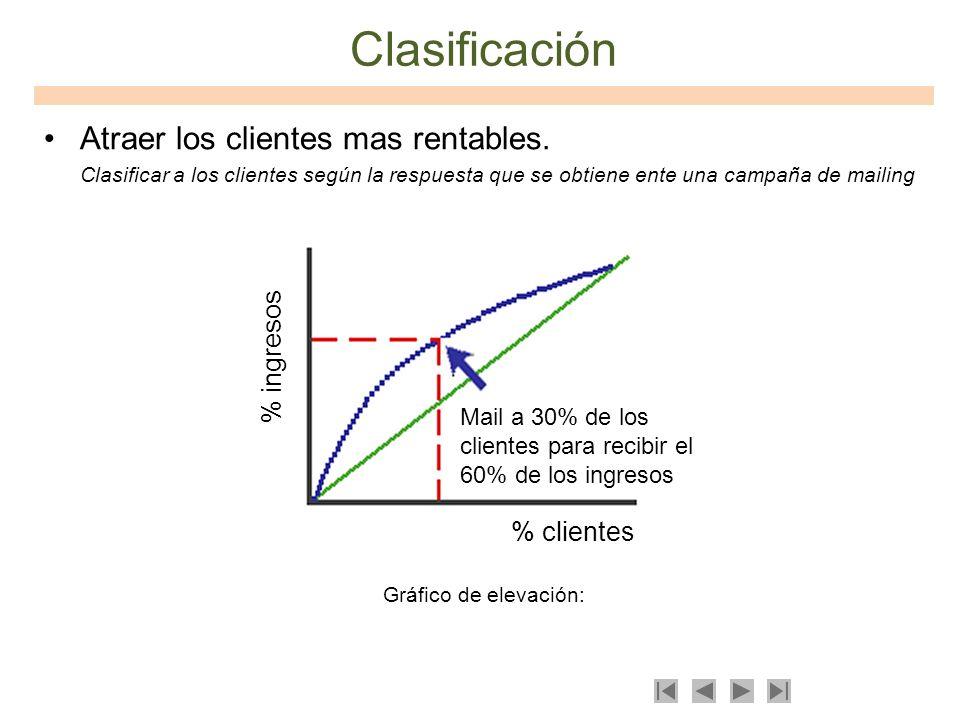 Clasificación Atraer los clientes mas rentables. Clasificar a los clientes según la respuesta que se obtiene ente una campaña de mailing Gráfico de el