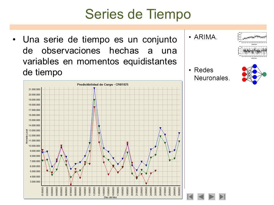 Series de Tiempo Una serie de tiempo es un conjunto de observaciones hechas a una variables en momentos equidistantes de tiempo ARIMA. Redes Neuronale