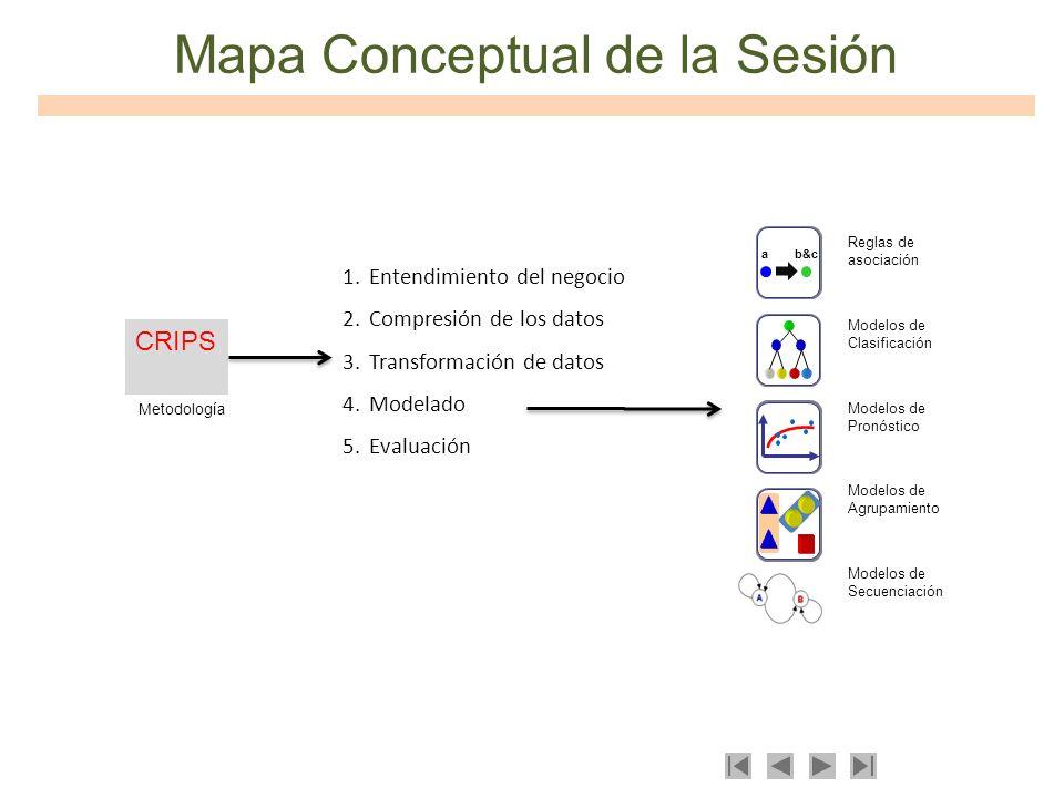 Mapa Conceptual de la Sesión CRIPS 1.Entendimiento del negocio 2.Compresión de los datos 3.Transformación de datos 4.Modelado 5.Evaluación ab&c Reglas
