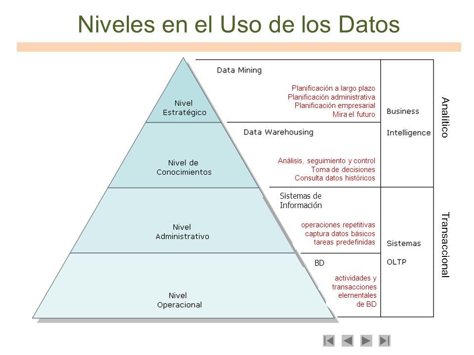 Niveles en el Uso de los Datos Sistemas de Información BD operaciones repetitivas captura datos básicos tareas predefinidas actividades y transaccione