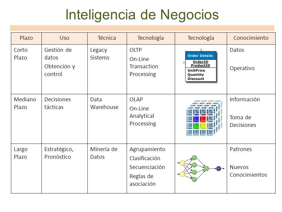 Inteligencia de Negocios PlazoUsoTécnicaTecnología Conocimiento Corto Plazo Gestión de datos Obtención y control Legacy Sistems OLTP On-Line Transacti