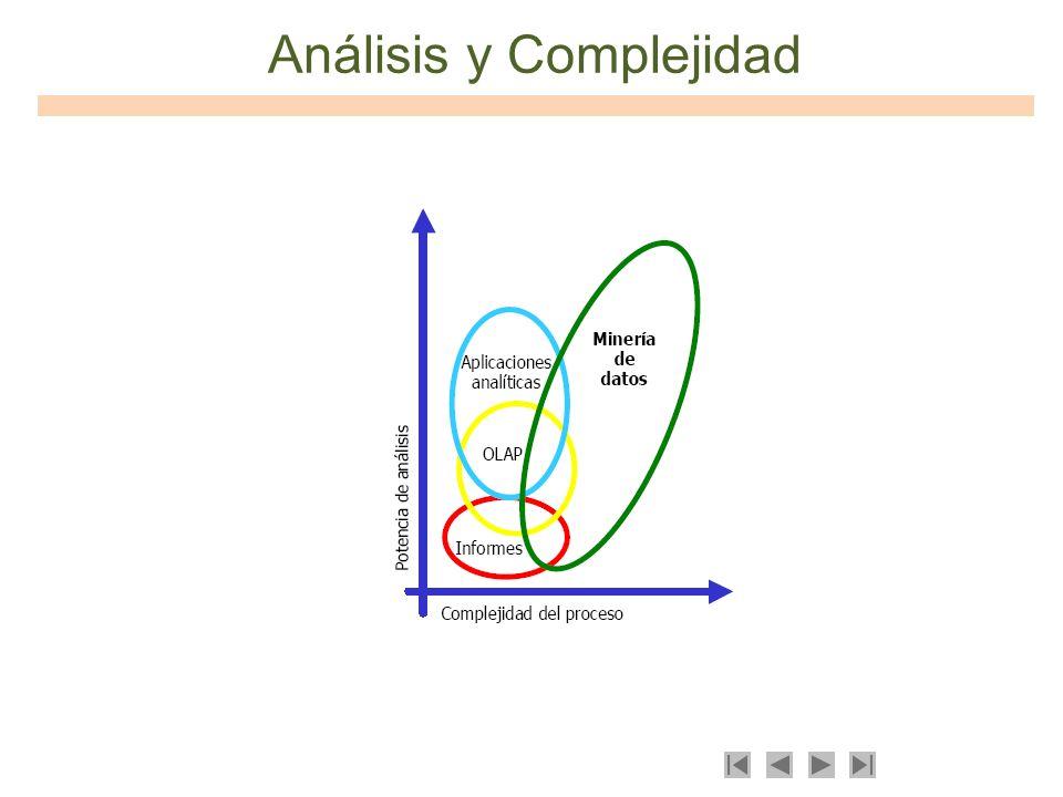 Análisis y Complejidad