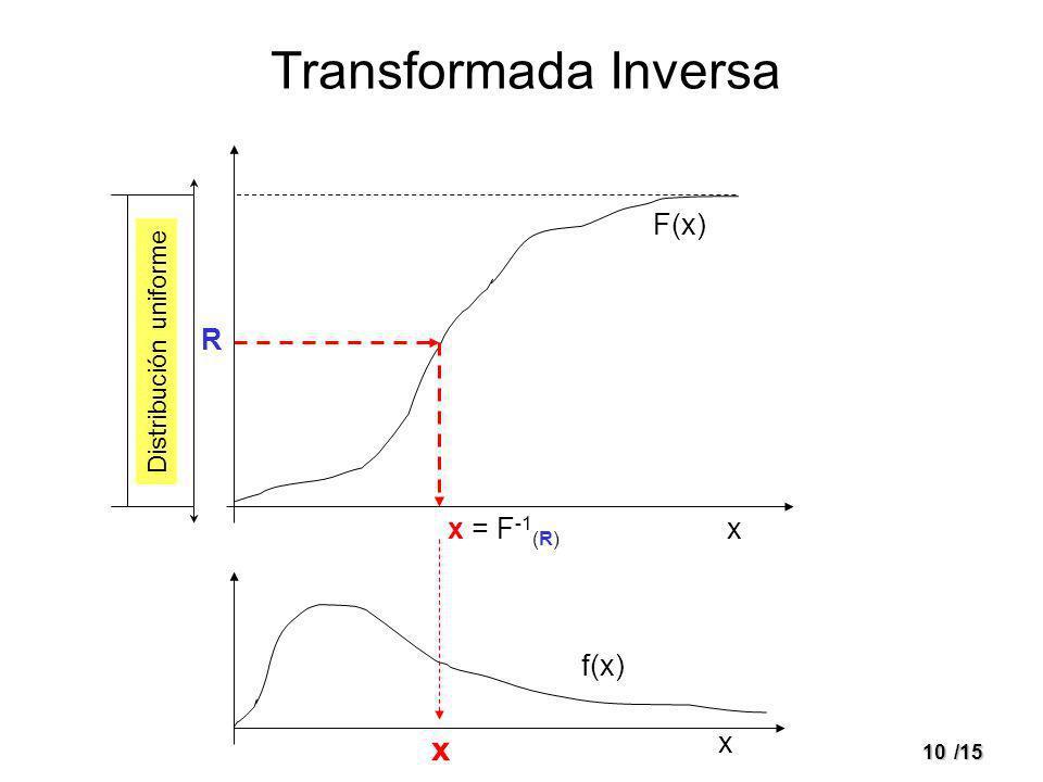 10/15 Transformada Inversa R F(x) x x f(x) x = F -1 (R) x Distribución uniforme