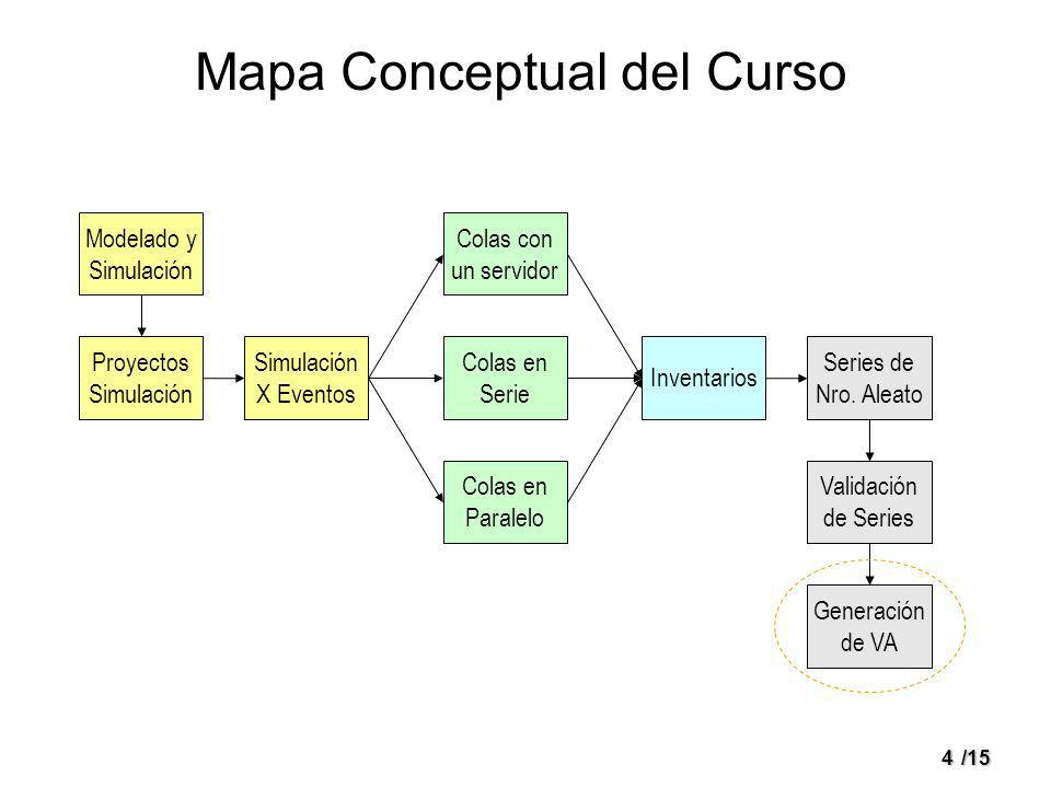 4/15 Mapa Conceptual del Curso Modelado y Simulación Simulación X Eventos Proyectos Simulación Colas en Serie Colas con un servidor Colas en Paralelo