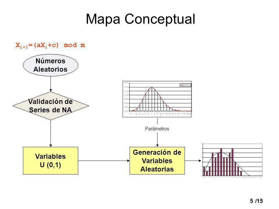 5/15 Mapa Conceptual Números Aleatorios Validación de Series de NA Variables U (0,1) Generación de Variables Aleatorias X i+1 =(aX i +c) mod m Parámet