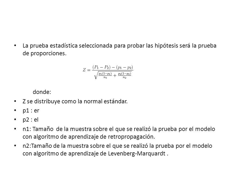 La prueba estadística seleccionada para probar las hipótesis será la prueba de proporciones. donde: Z se distribuye como la normal estándar. p1 : er p
