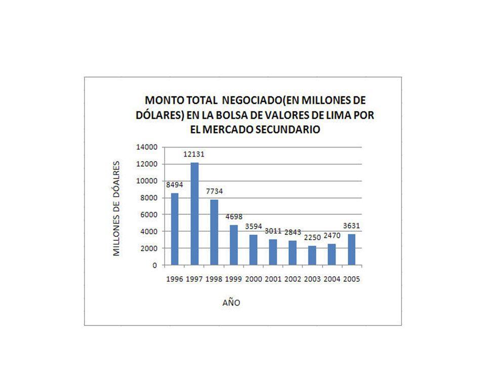Ámbito de la investigación Empresas registradas en la CONASEV Años de estudio: 2001-2006