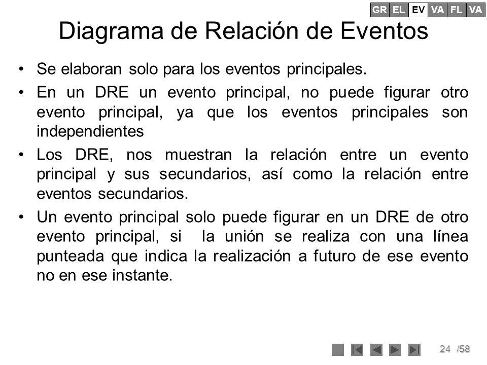 24/58 Diagrama de Relación de Eventos Se elaboran solo para los eventos principales. En un DRE un evento principal, no puede figurar otro evento princ