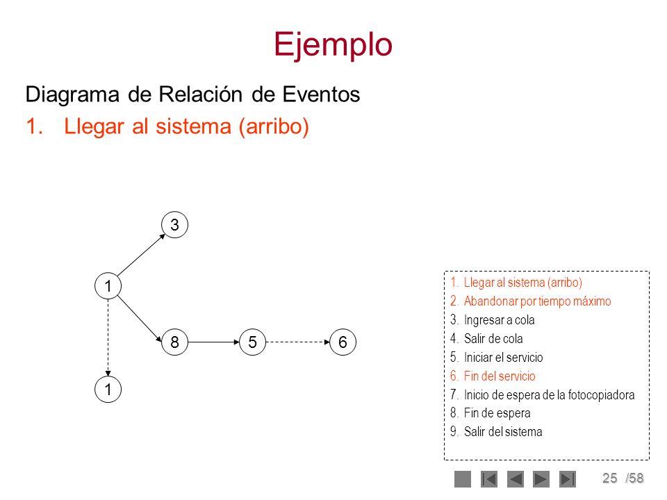 25/58 Ejemplo Diagrama de Relación de Eventos 1.Llegar al sistema (arribo) 1 8 3 56 2.Abandonar por tiempo máximo 3.Ingresar a cola 4.Salir de cola 5.