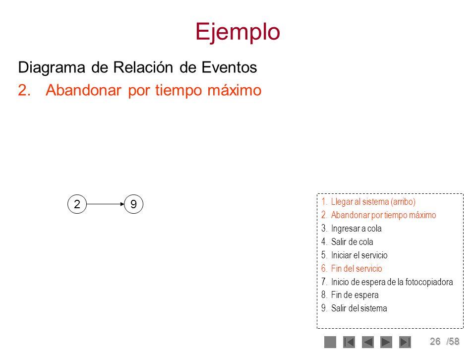 26/58 Ejemplo Diagrama de Relación de Eventos 2.Abandonar por tiempo máximo 29 1.Llegar al sistema (arribo) 2.Abandonar por tiempo máximo 3.Ingresar a