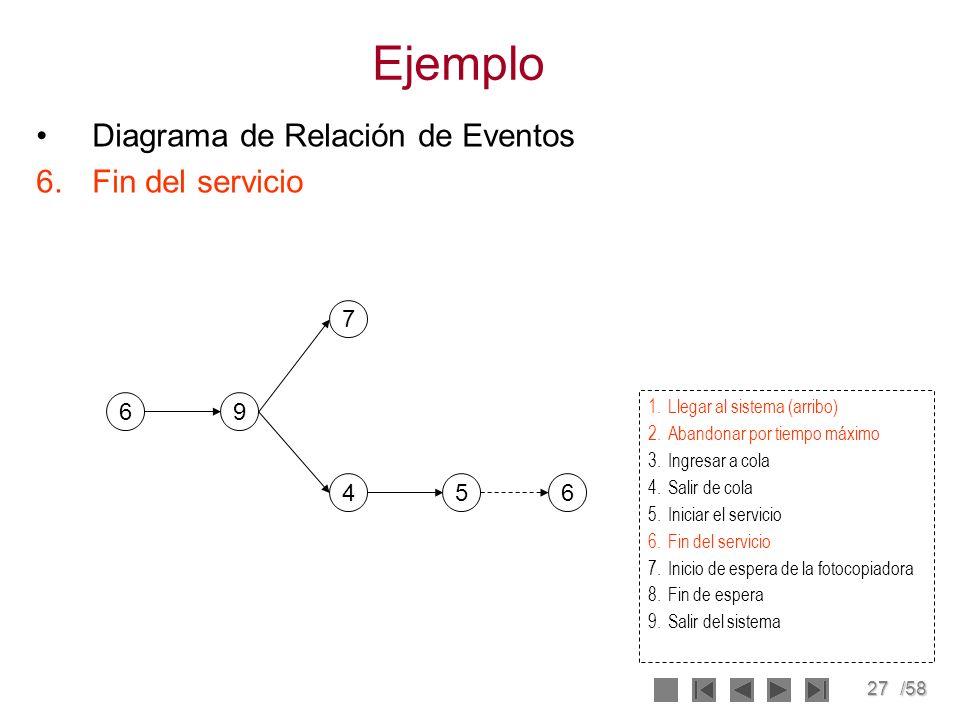 27/58 Ejemplo Diagrama de Relación de Eventos 6.Fin del servicio 6 7 456 9 1.Llegar al sistema (arribo) 2.Abandonar por tiempo máximo 3.Ingresar a col