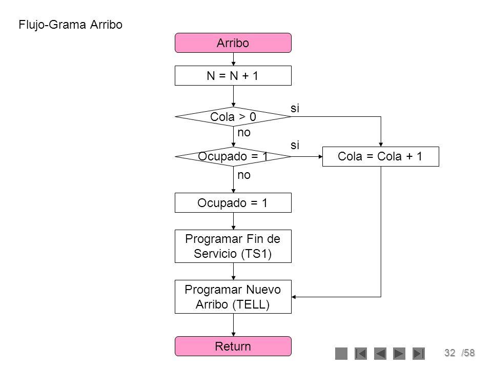 32/58 Flujo-Grama Arribo N = N + 1 Arribo Return Programar Fin de Servicio (TS1) Ocupado = 1 Programar Nuevo Arribo (TELL) Cola > 0 Ocupado = 1 si no