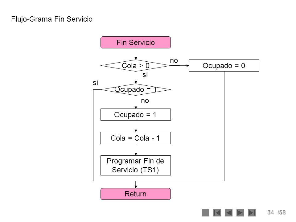 34/58 Flujo-Grama Fin Servicio Fin Servicio Return Programar Fin de Servicio (TS1) Ocupado = 1 Cola = Cola - 1 Cola > 0 Ocupado = 1 no si Ocupado = 0