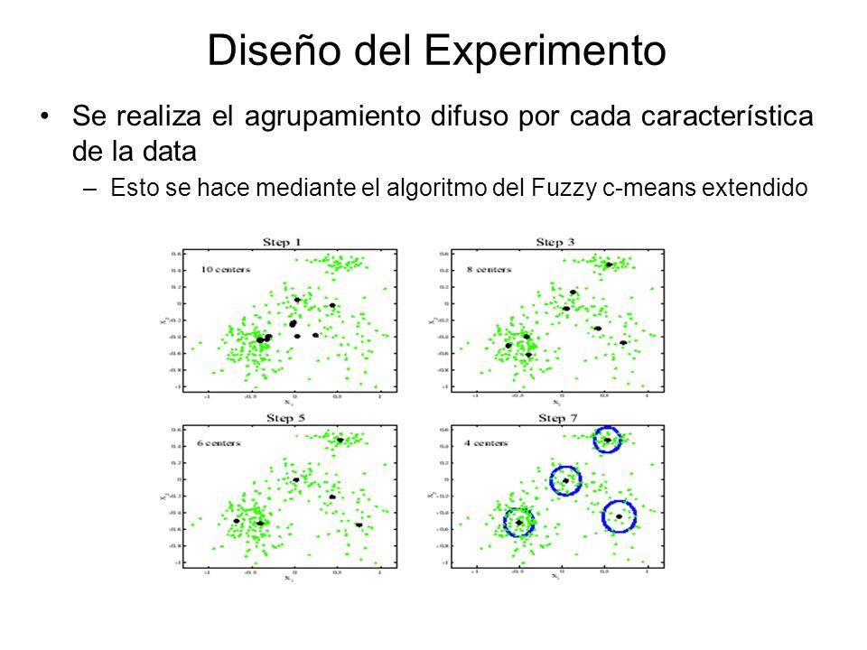 Diseño del Experimento Se realiza el agrupamiento difuso por cada característica de la data –Esto se hace mediante el algoritmo del Fuzzy c-means extendido