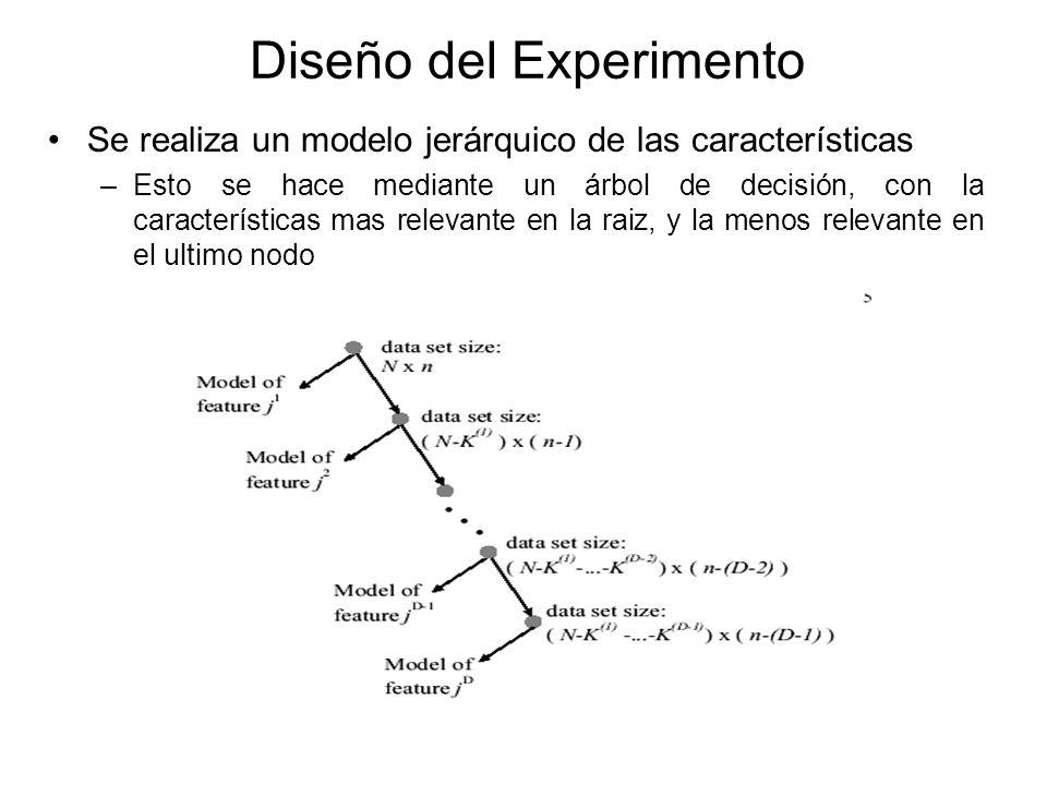 Diseño del Experimento Se realiza un modelo jerárquico de las características –Esto se hace mediante un árbol de decisión, con la características mas relevante en la raiz, y la menos relevante en el ultimo nodo