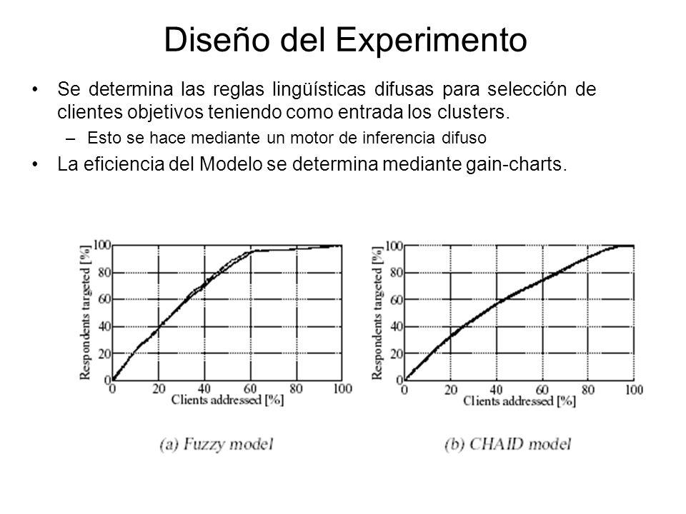 Diseño del Experimento Se determina las reglas lingüísticas difusas para selección de clientes objetivos teniendo como entrada los clusters.