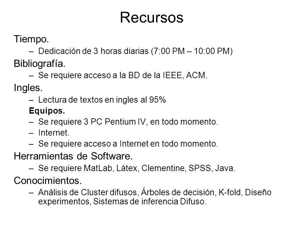 Recursos Tiempo. –Dedicación de 3 horas diarias (7:00 PM – 10:00 PM) Bibliografía.