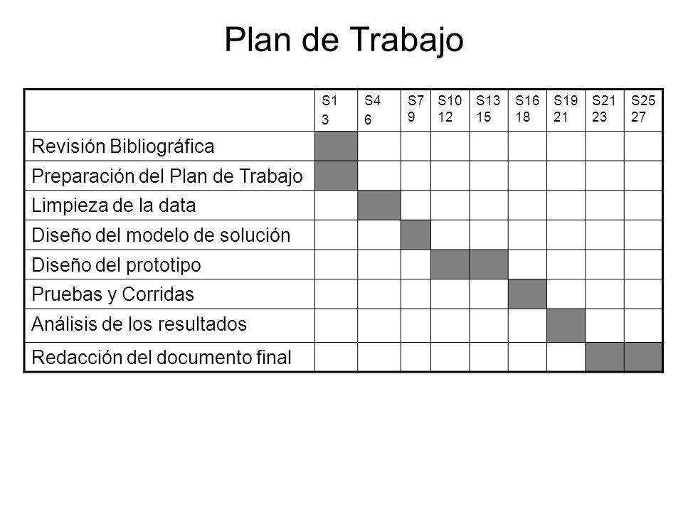 Plan de Trabajo S1 3 S4 6 S7 9 S10 12 S13 15 S16 18 S19 21 S21 23 S25 27 Revisión Bibliográfica Preparación del Plan de Trabajo Limpieza de la data Diseño del modelo de solución Diseño del prototipo Pruebas y Corridas Análisis de los resultados Redacción del documento final