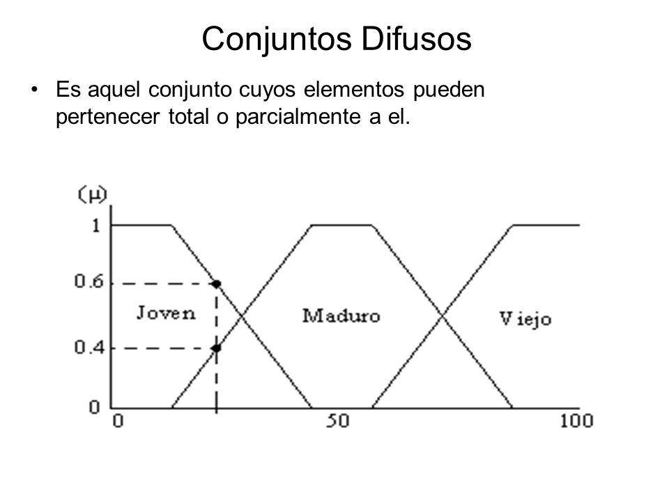 Conjuntos Difusos Es aquel conjunto cuyos elementos pueden pertenecer total o parcialmente a el.